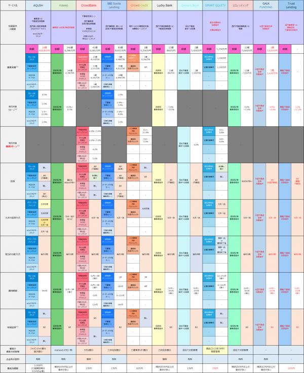 サービス比較20151117