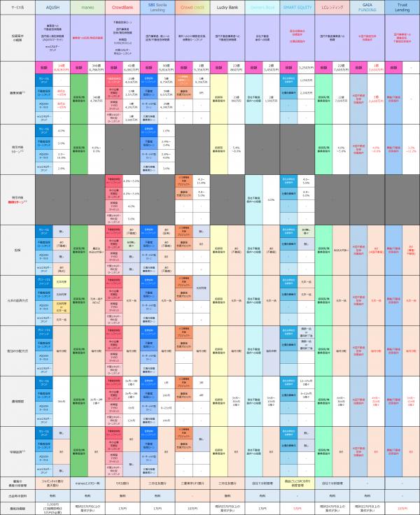 サービス案件比較20151120