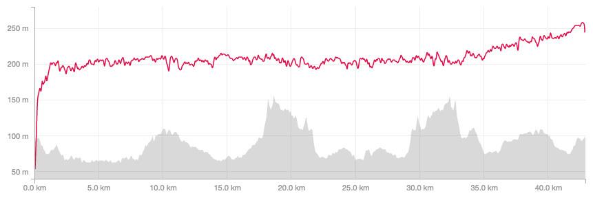 奈良マラソン高低表