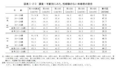 図表Ⅰ-2-3 調査・年齢別にみた、性経験のない未婚者の割合