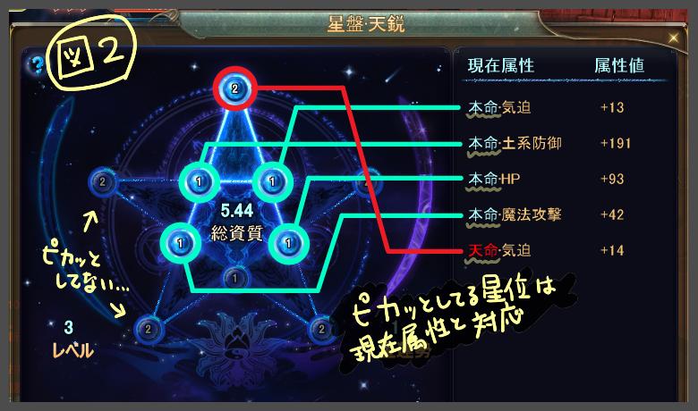 星強化図2