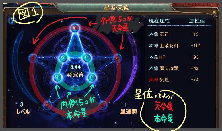 星強化図1