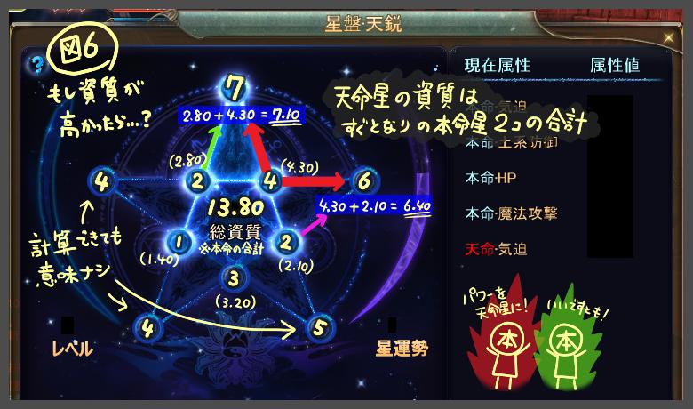 星強化図6