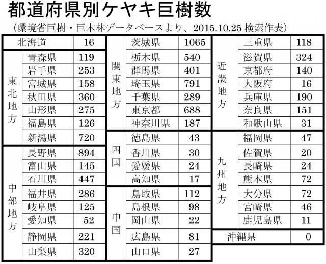 都道府県別ケヤキ巨樹数