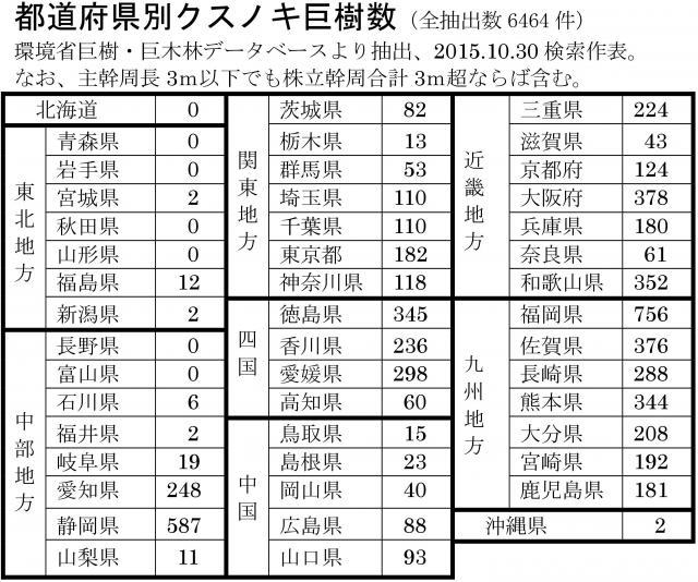 都道府県別クスノキ巨樹数