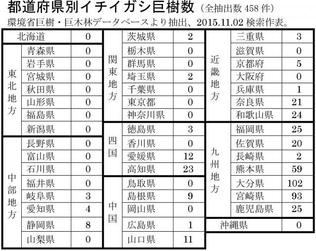都道府県別のイチイガシ巨樹数
