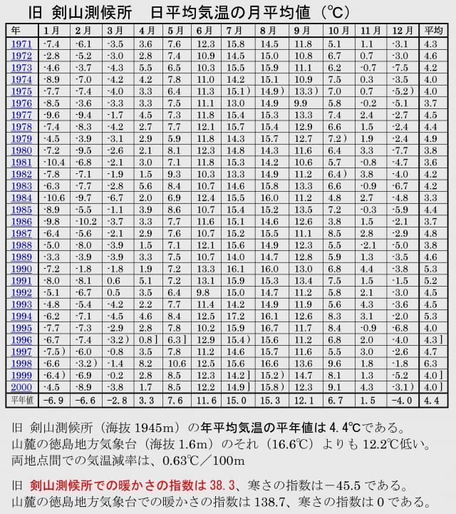 剣山の気温