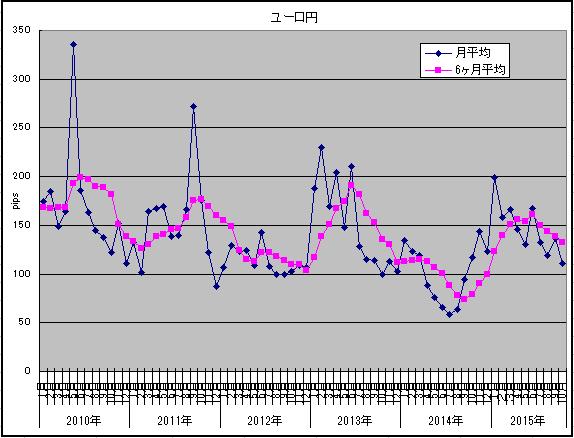 10月ユーロ円