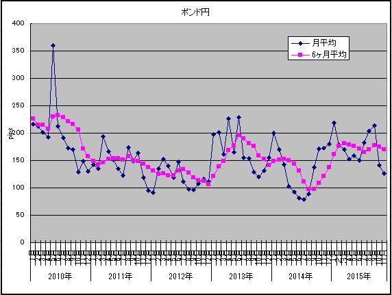 2015年11月ポンド円