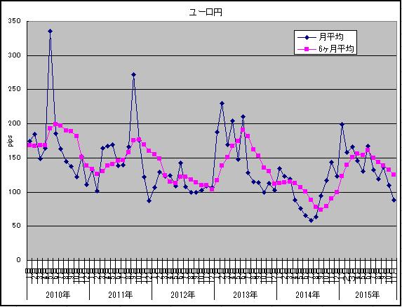 2015年11月ユーロ円