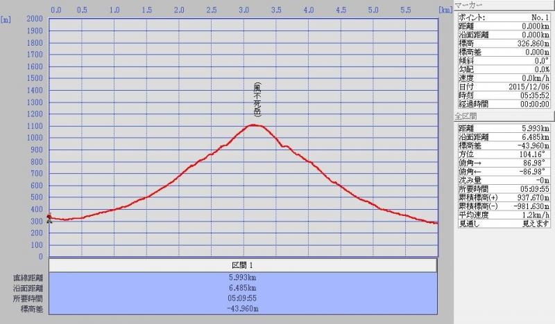 風不死岳ログ20151206