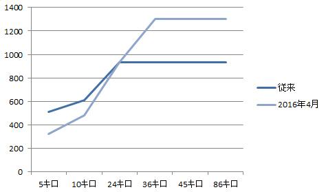 料金推移グラフ