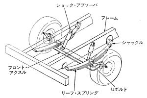 リーフスプリング構造