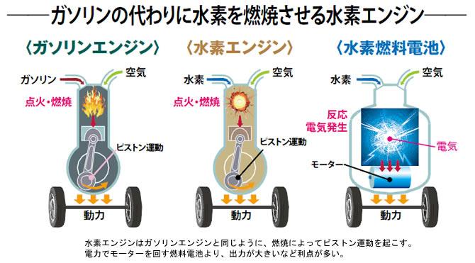 水素エンジン仕組