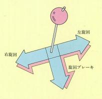 ボールレース式旋回輪