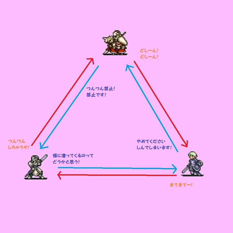 三すくみ3
