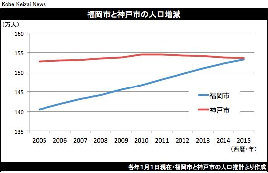 20160101人口減グラフ