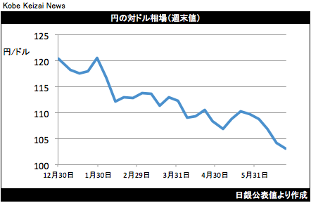 20160626円の対ドル相場