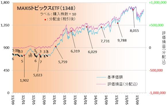 国内株式151102