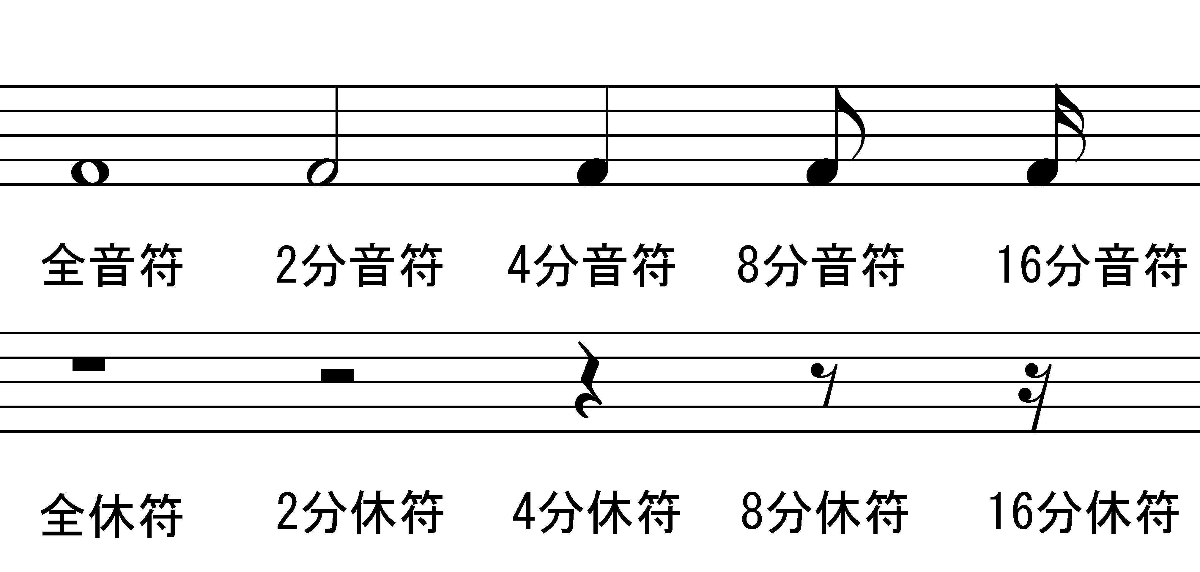 読み方 楽譜