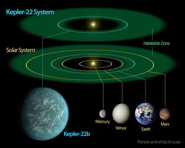 【ハビタブルゾーン】地球型惑星「ケプラー22b」を改名して「ナメック星」に?漫画「ドラゴンボール」の海外ファン達が署名活動中