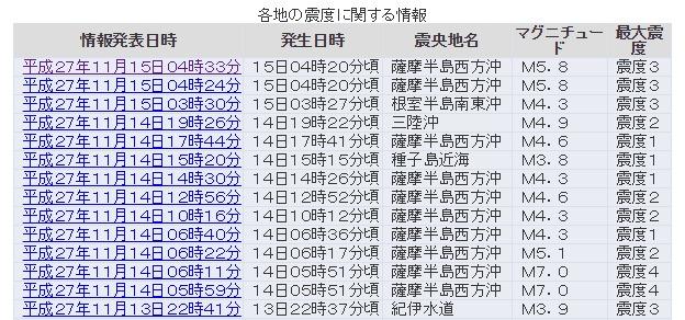 【群発地震】九州・薩摩半島西方沖で地震が相次ぐ、同じ場所でM4クラス以上…鹿児島で震度3 M5.8
